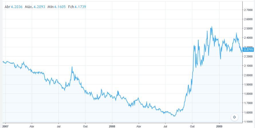 Dólar USD_BRL 2007_2008