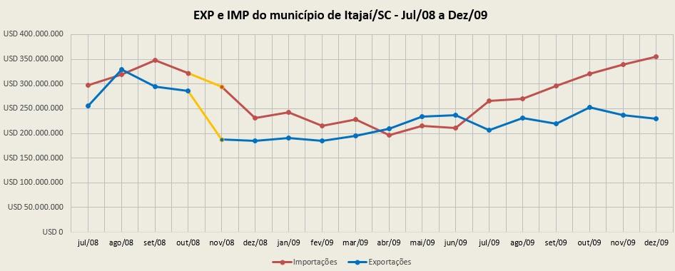 Gráfico Itajaí EXP IMP