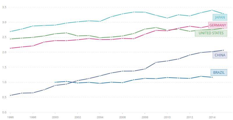 % do PIB que os países investem