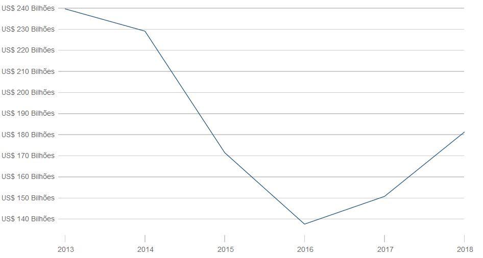 importações 2013~2018