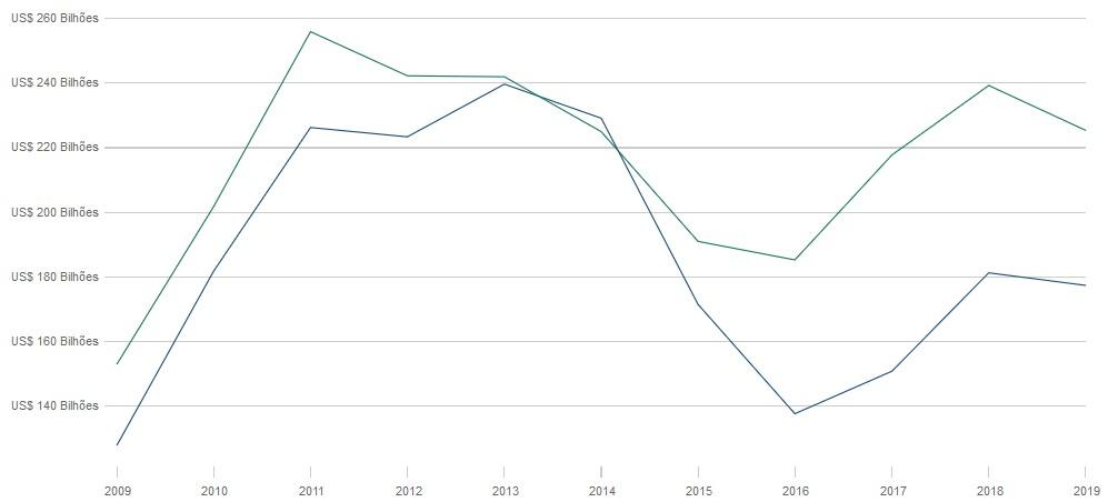 Gráfico Exportações (verde) e Importações brasileiras por ano