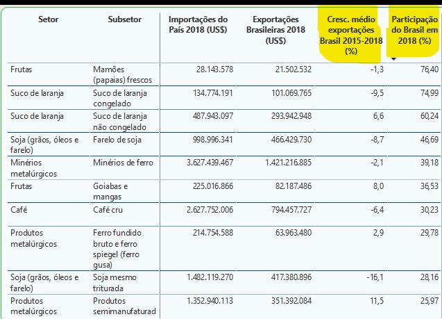 Produtos brasileiros com maior participação no mercado da Alemanha, 2015 a 2018.