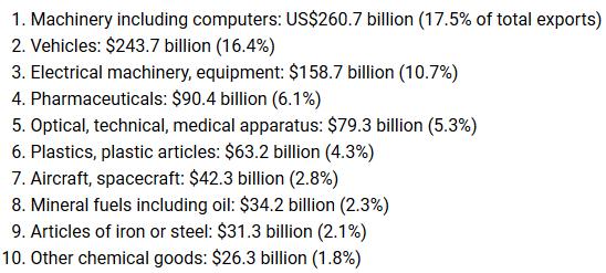 Top 10 principais produtos exportados pela Alemanha em 2019.