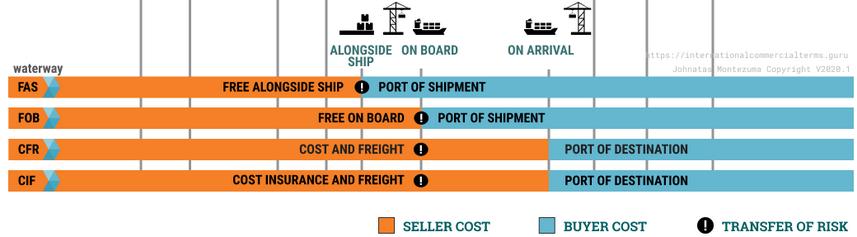 Incoterms 2020 para apenas embarque marítimo
