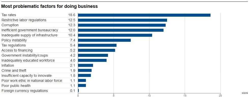 Fatores mais problemáticos para fazer negócios no Brasil (2017-2018), 5º infraestrutura logística de suprimento