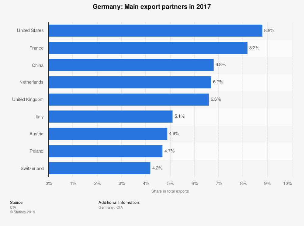 Principais parceiros de exportação da Alemanha em 2017.