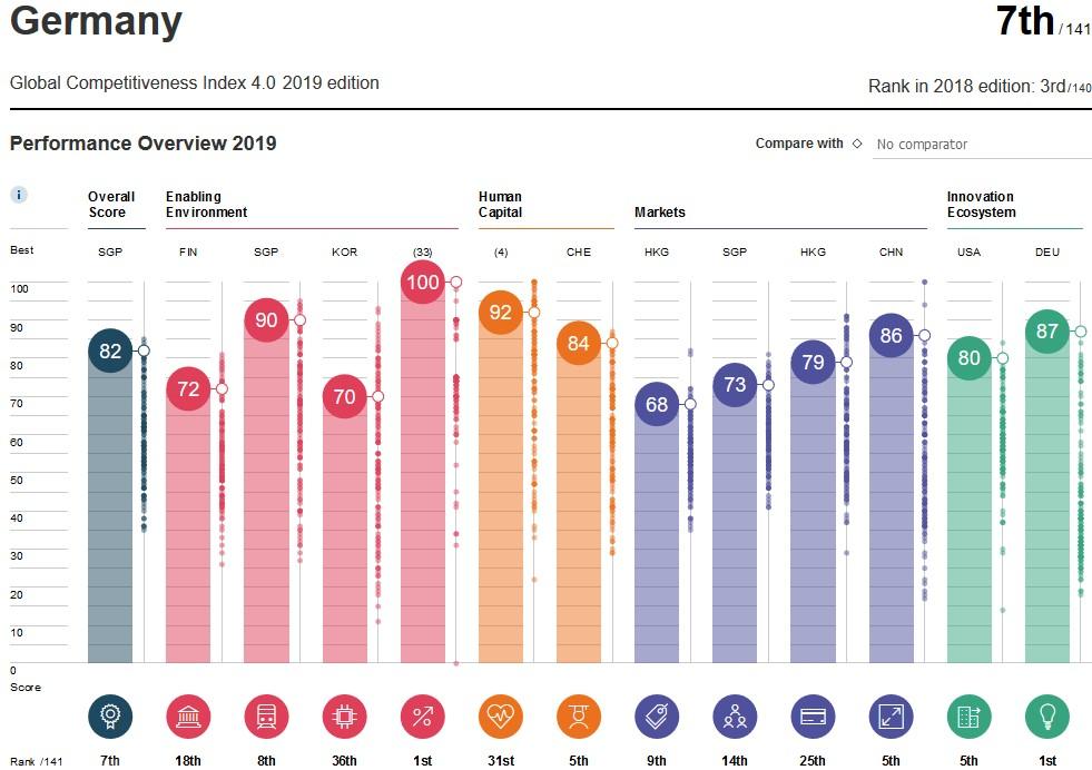 Ranking de Competitividade Global da Alemanha (2019).