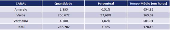 Tabela de tempo médio em horas, dividido por canal verde, amarelo e vermelho, para conseguir o desembaraço aduaneiro.