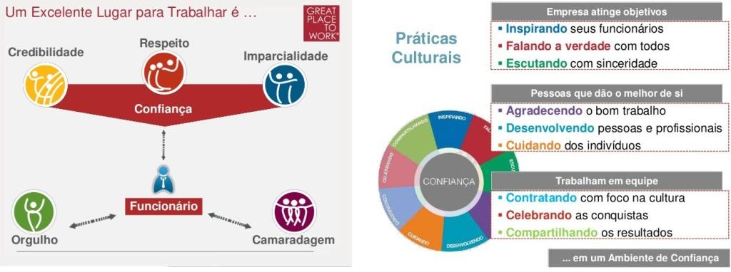 Dimensões e práticas Culturais - GPTW
