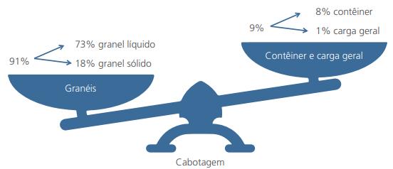 Cabotagem no Brasil, participação por perfil de carga, 2018.