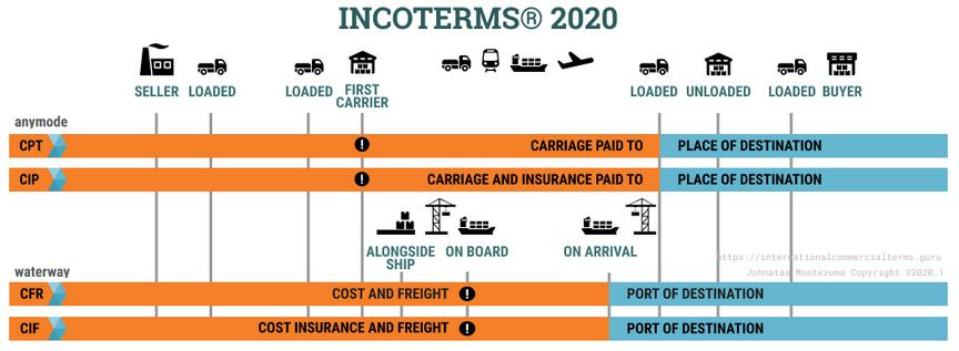 Tabela do grupo C dos INCOTERMS 2020, CPT, CIP, CFR e CIF