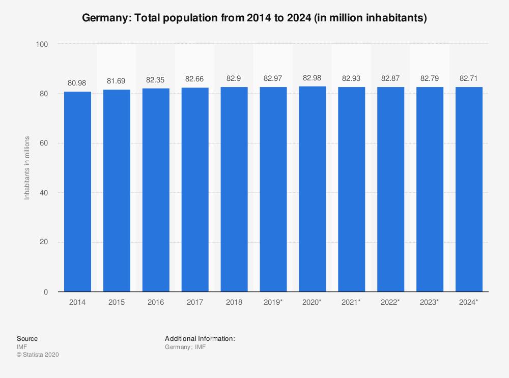 Alemanha, população de 2014 até 2024 (milhões)